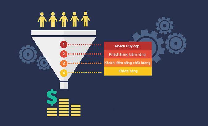 Gia tăng khách hàng tiềm năng với SEO tổng thể
