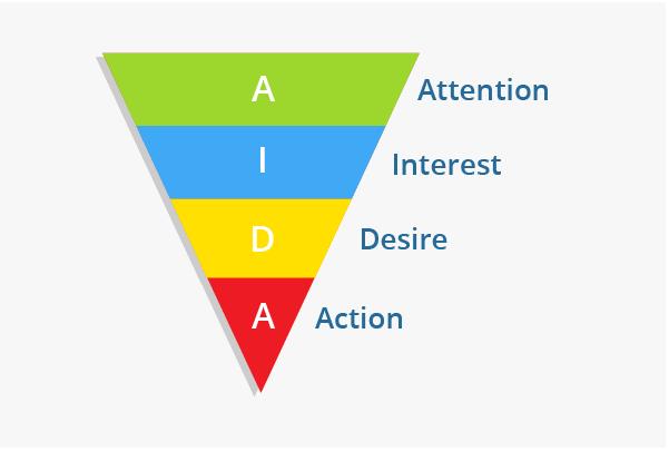 Cách viết content theo công thức AIDA